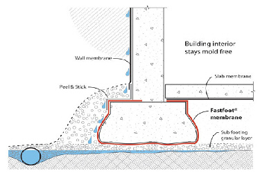 Fab-Form Fastfoot Prevents Rising Damp, Fabric Formwork for concrete footings and pad edging in MA